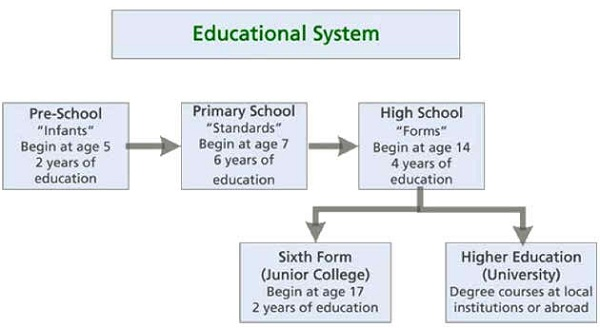 Education Structure of the Education System